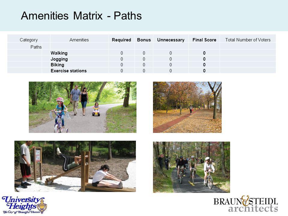 Amenities Matrix - Paths CategoryAmenitiesRequiredBonusUnnecessaryFinal ScoreTotal Number of Voters Paths Walking0000 Jogging0000 Biking0000 Exercise stations0000