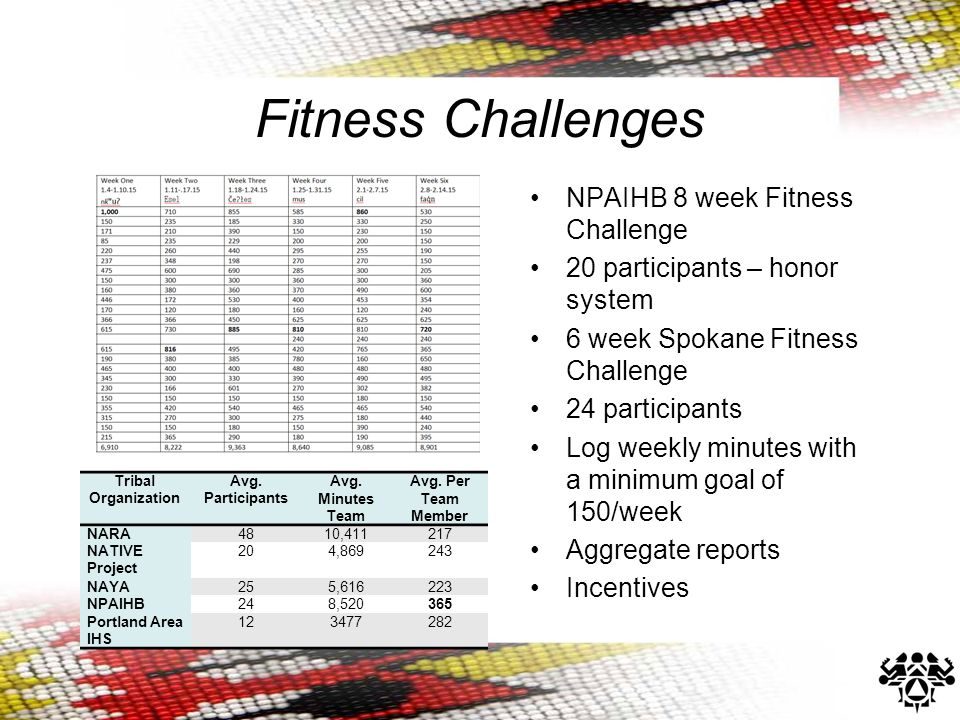 Fitness Challenges NPAIHB 8 week Fitness Challenge 20 participants – honor system 6 week Spokane Fitness Challenge 24 participants Log weekly minutes with a minimum goal of 150/week Aggregate reports Incentives Tribal Organization Avg.