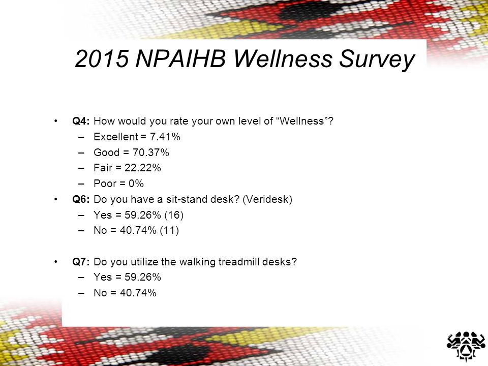 2015 NPAIHB Wellness Survey Q4: How would you rate your own level of Wellness .
