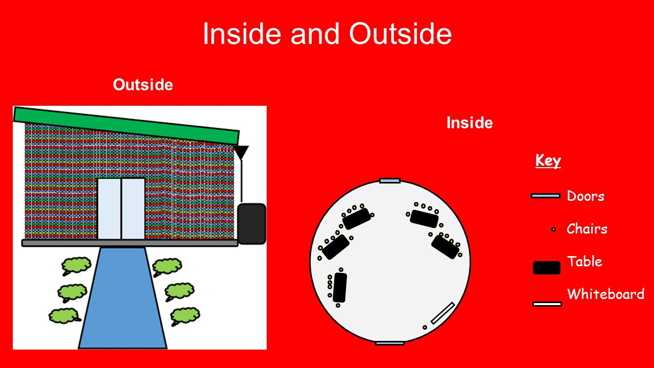 Inside and Outside Outside Inside Key Doors Chairs Table Whiteboard