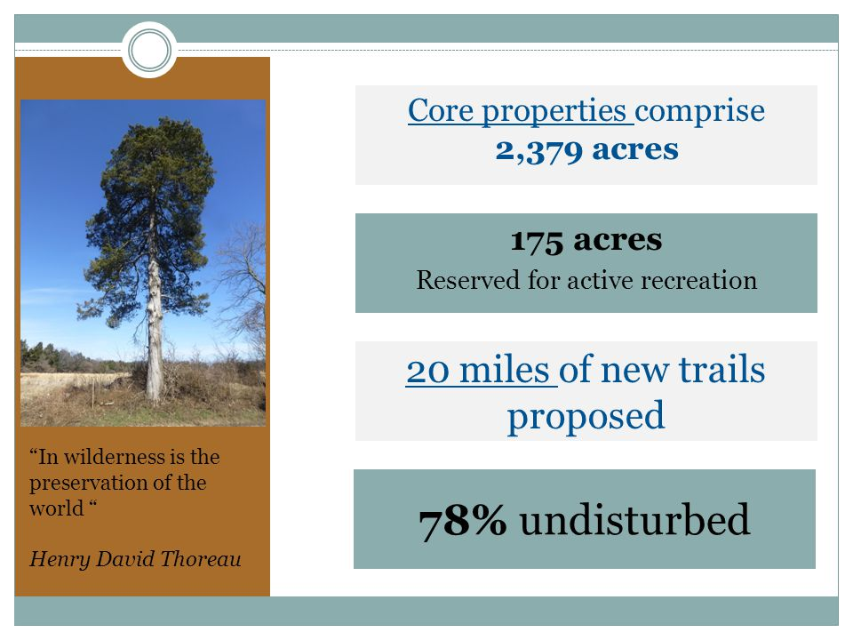 Core properties comprise 2,379 acres 175 acres Reserved for active recreation 20 miles of new trails proposed 78% undisturbed In wilderness is the preservation of the world Henry David Thoreau