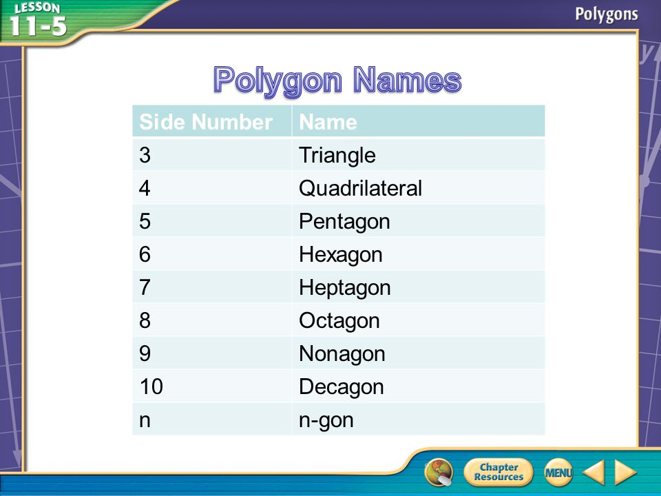 Side NumberName 3Triangle 4Quadrilateral 5Pentagon 6Hexagon 7Heptagon 8Octagon 9Nonagon 10Decagon nn-gon