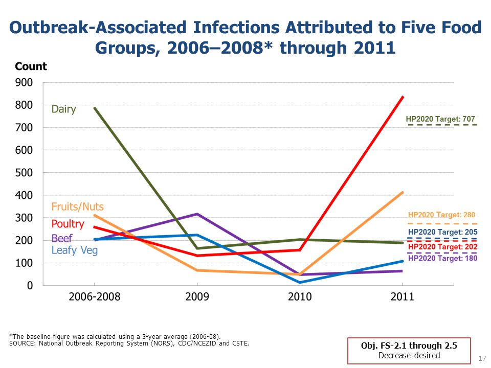17 Outbreak-Associated Infections Attributed to Five Food Groups, 2006–2008* through 2011 *The baseline figure was calculated using a 3-year average (2006-08).