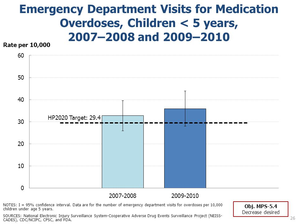 Emergency Department Visits for Medication Overdoses, Children < 5 years, 2007–2008 and 2009–2010 26 SOURCES: National Electronic Injury Surveillance System-Cooperative Adverse Drug Events Surveillance Project (NEISS- CADES), CDC/NCIPC, CPSC, and FDA.