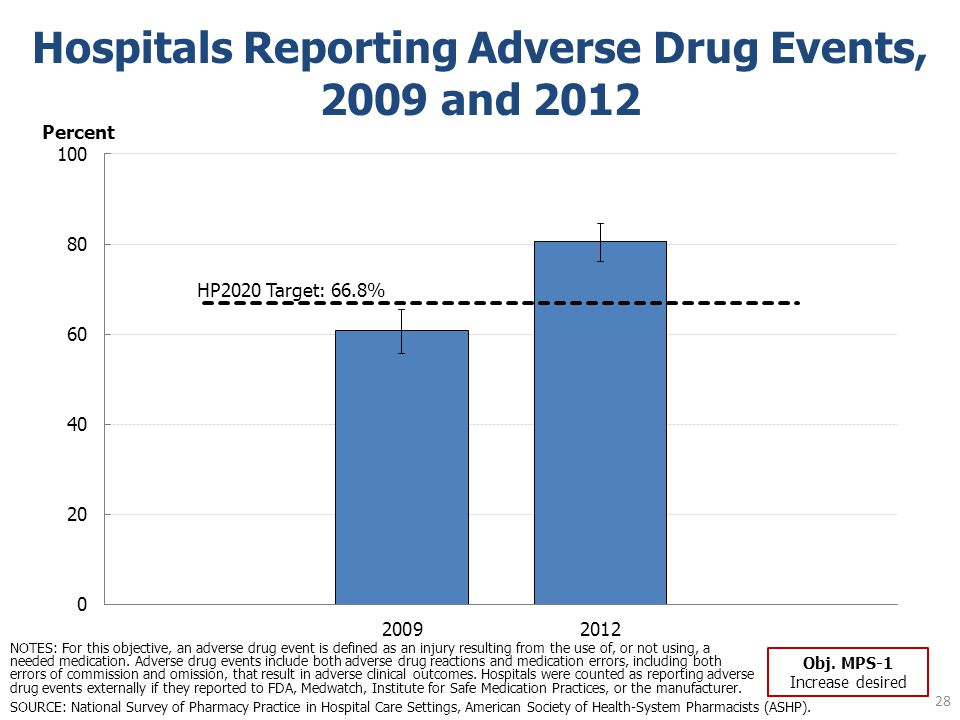 28 Hospitals Reporting Adverse Drug Events, 2009 and 2012 SOURCE: National Survey of Pharmacy Practice in Hospital Care Settings, American Society of Health-System Pharmacists (ASHP).