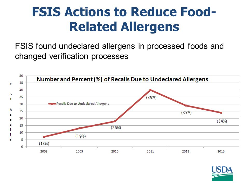 FSIS Actions to Reduce Food- Related Allergens FSIS found undeclared allergens in processed foods and changed verification processes