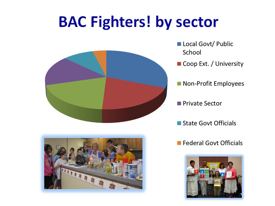 Bac Fighters! By sector
