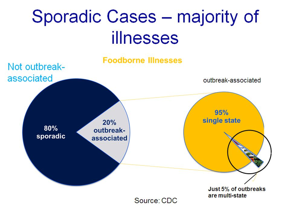 Sporadic Cases – majority of illnesses