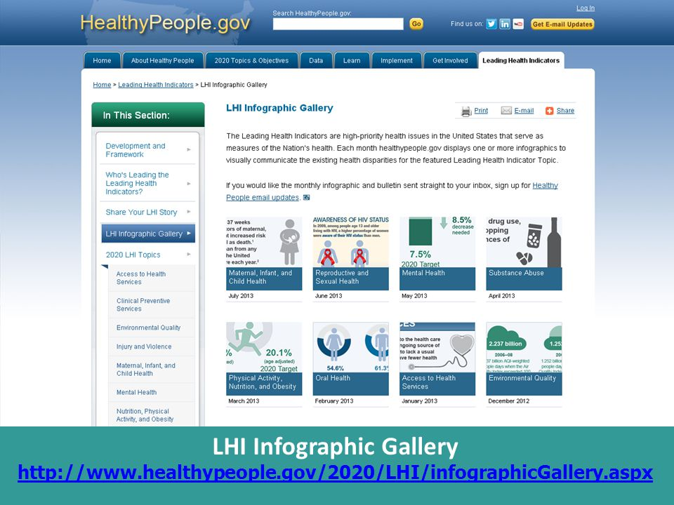 LHI Infographic Gallery http://www.healthypeople.gov/2020/LHI/infographicGallery.aspx http://www.healthypeople.gov/2020/LHI/infographicGallery.aspx