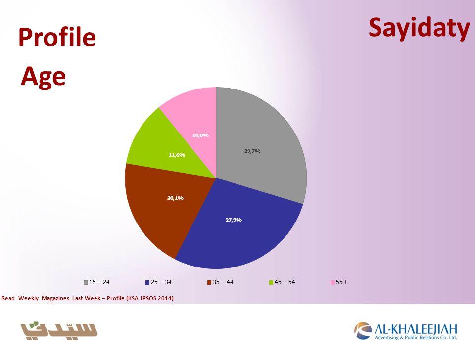 Profile Age Sayidaty Read Weekly Magazines Last Week – Profile (KSA IPSOS 2014)