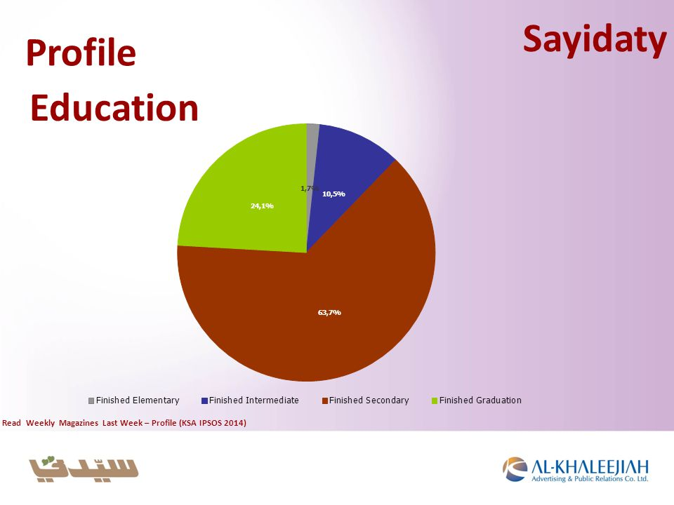Profile Education Sayidaty Read Weekly Magazines Last Week – Profile (KSA IPSOS 2014)
