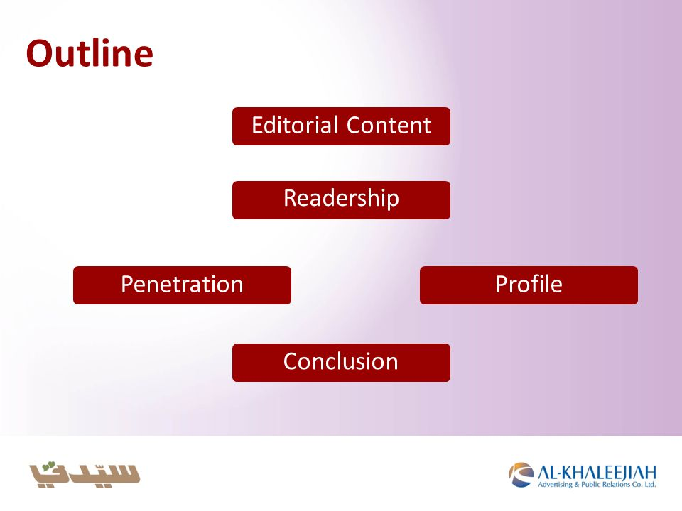 Outline Editorial Content Readership ProfilePenetrationConclusion