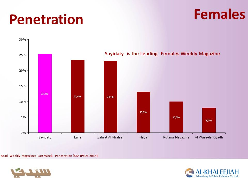 Penetration Read Weekly Magazines Last Week– Penetration (KSA IPSOS 2014) Females Sayidaty is the Leading Females Weekly Magazine
