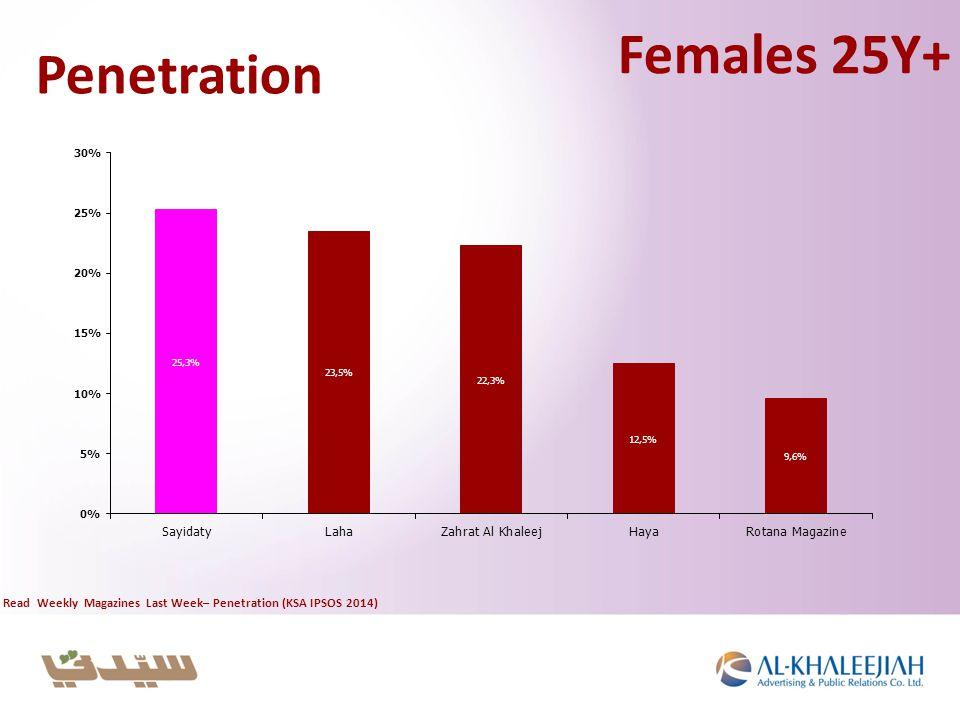 Penetration Read Weekly Magazines Last Week– Penetration (KSA IPSOS 2014) Females 25Y+