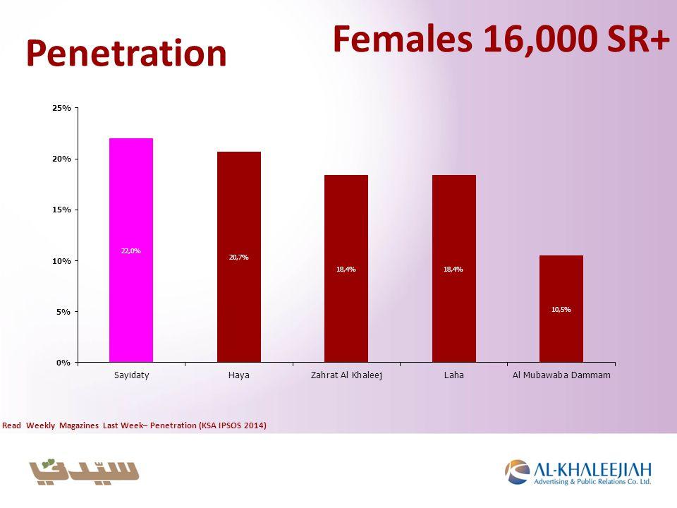 Penetration Read Weekly Magazines Last Week– Penetration (KSA IPSOS 2014) Females 16,000 SR+