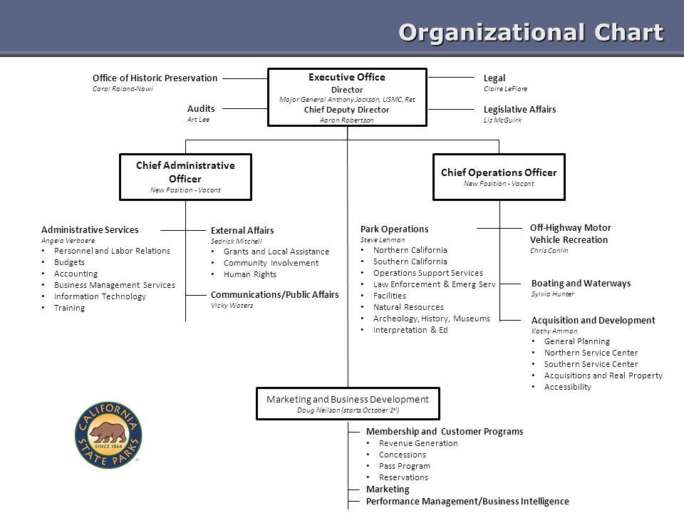 Organizational Chart Executive Office Director Major General Anthony Jackson, USMC, Ret Chief Deputy Director Aaron Robertson Chief Administrative Off