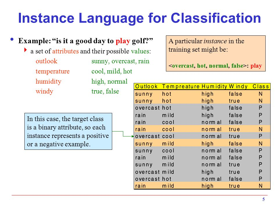 """5 Instance Language for Classification  Example: """"is it a good day to play golf?""""  a set of attributes and their possible values: outlooksunny, over"""