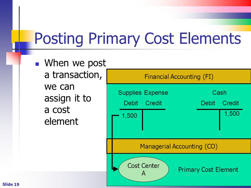 Slide 19 Posting Primary Cost Elements When we post a transaction, we can assign it to a cost element Primary Cost Element Debit Credit 1,500 Cost Cen