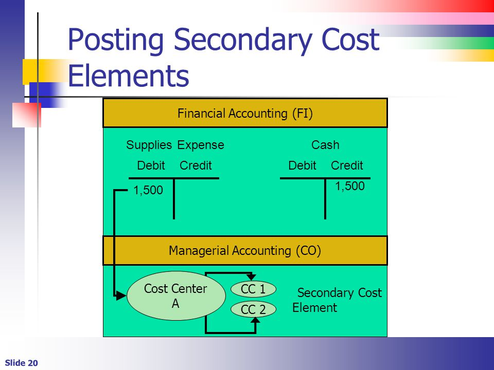 Slide 20 Posting Secondary Cost Elements Secondary Cost Element CC 1 CC 2 Debit Credit 1,500 Cost Center A Debit Credit 1,500 Supplies ExpenseCash Fin