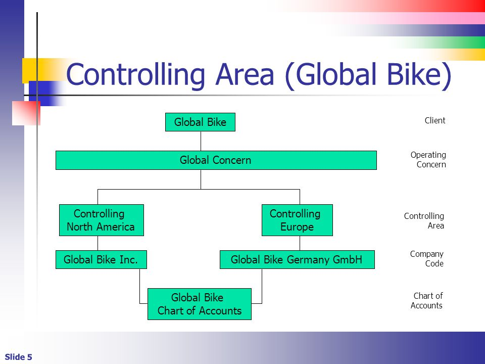 Slide 5 Controlling Area (Global Bike) Global Bike Chart of Accounts Global Bike Client Company Code Chart of Accounts Global Concern Operating Concern Global Bike Inc.Global Bike Germany GmbH Controlling North America Controlling Europe Controlling Area