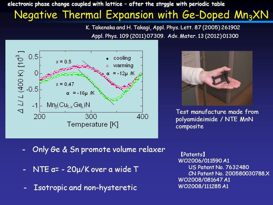 -NTE α= - 20μ/K over a wide T -Isotropic and non-hysteretic Negative Thermal Expansion with Ge-Doped Mn 3 XN K.