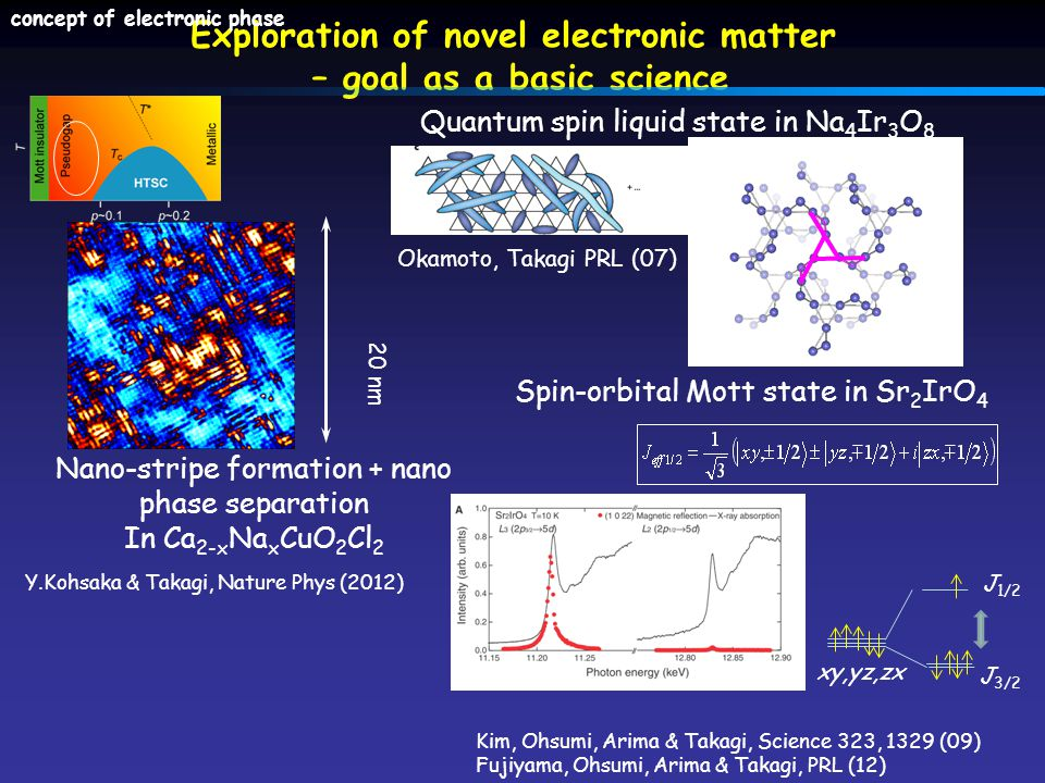Exploration of novel electronic matter – goal as a basic science 20 nm Nano-stripe formation + nano phase separation In Ca 2-x Na x CuO 2 Cl 2 Y.Kohsaka & Takagi, Nature Phys (2012) concept of electronic phase Kim, Ohsumi, Arima & Takagi, Science 323, 1329 (09) Fujiyama, Ohsumi, Arima & Takagi, PRL (12) J 1/2 J 3/2 xy,yz,zx Spin-orbital Mott state in Sr 2 IrO 4 Quantum spin liquid state in Na 4 Ir 3 O 8 Okamoto, Takagi PRL (07)