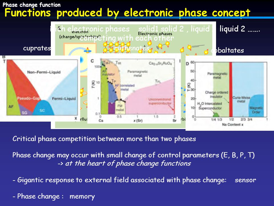 Functions produced by electronic phase concept Phase change function Critical phase competition between more than two phases Phase change may occur with small change of control parameters (E, B, P, T) -> at the heart of phase change functions - Gigantic response to external field associated with phase change: sensor - Phase change : memory cupratesruthenates cobaltates Rich electronic phases solid1 solid 2, liquid 1 liquid 2 …….