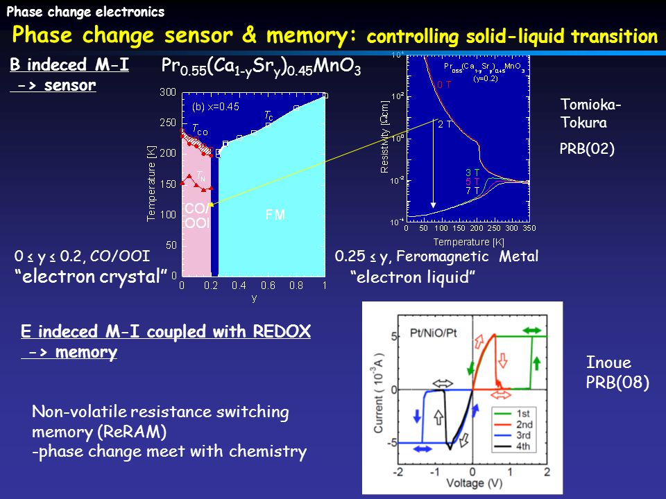 0 ≤ y ≤ 0.2, CO/OOI electron crystal 0.25 ≤ y, Feromagnetic Metal electron liquid Phase change sensor & memory: controlling solid-liquid transition B indeced M-I -> sensor Pr 0.55 (Ca 1-y Sr y ) 0.45 MnO 3 Tomioka- Tokura PRB(02) Phase change electronics E indeced M-I coupled with REDOX -> memory Non-volatile resistance switching memory (ReRAM) -phase change meet with chemistry Inoue PRB(08)