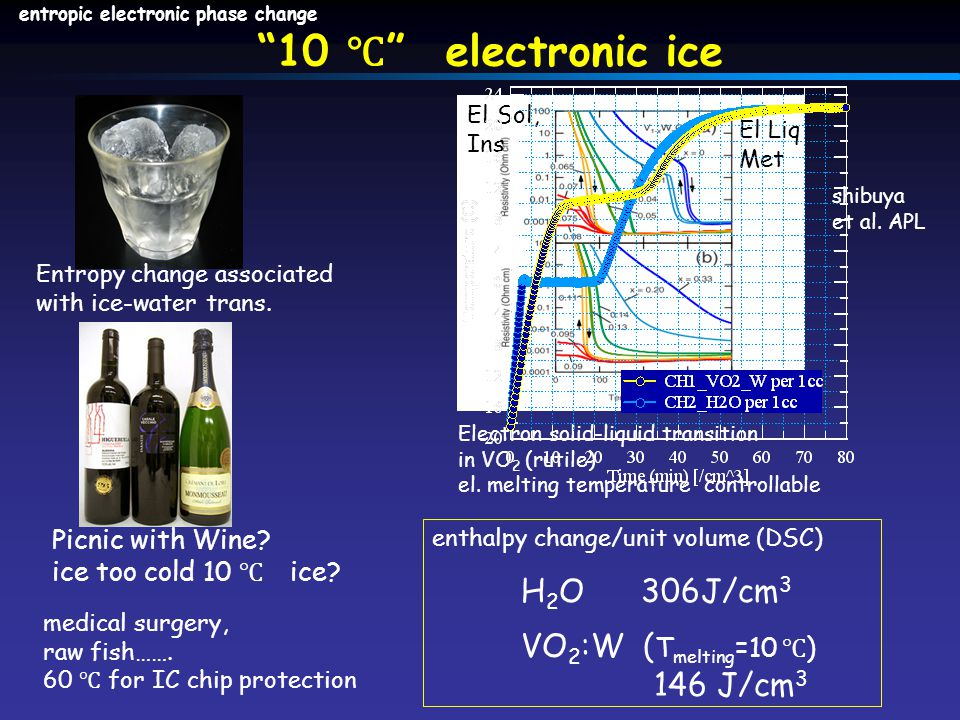 10 ℃ electronic ice Electron solid-liquid transition in VO 2 (rutile) el.