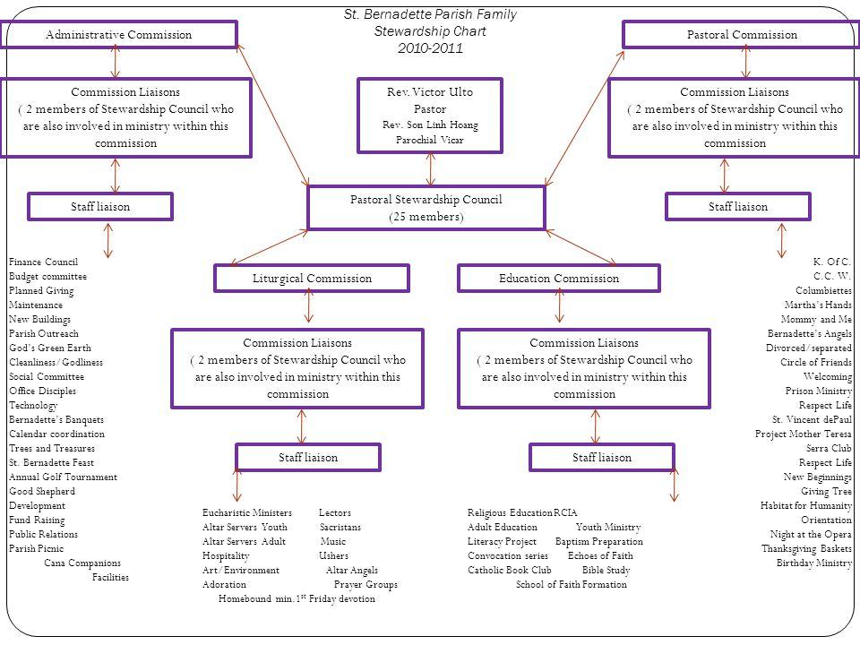 St. Bernadette Parish Family Stewardship Chart 2010-2011 Rev.