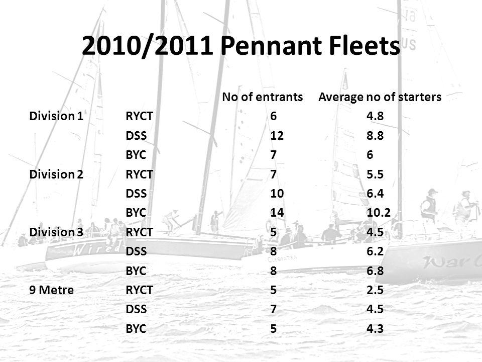 2010/2011 Pennant Fleets No of entrantsAverage no of starters Division 1RYCT64.8 DSS128.8 BYC76 Division 2RYCT75.5 DSS106.4 BYC1410.2 Division 3RYCT54.5 DSS86.2 BYC86.8 9 MetreRYCT52.5 DSS74.5 BYC54.3