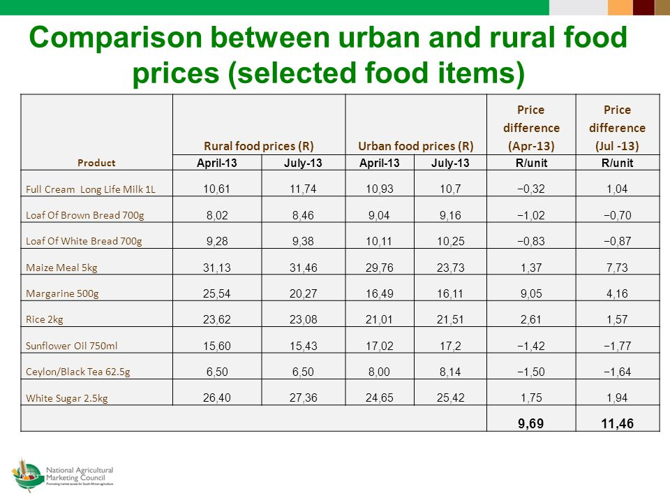 Comparison between urban and rural food prices (selected food items) Product Rural food prices (R)Urban food prices (R) Price difference (Apr-13) Price difference (Jul -13) April-13July-13April-13July-13R/unit Full Cream Long Life Milk 1L 10,6111,7410,9310,7−0,321,04 Loaf Of Brown Bread 700g 8,028,469,049,16−1,02−0,70 Loaf Of White Bread 700g 9,289,3810,1110,25−0,83−0,87 Maize Meal 5kg 31,1331,4629,7623,731,377,73 Margarine 500g 25,5420,2716,4916,119,054,16 Rice 2kg 23,6223,0821,0121,512,611,57 Sunflower Oil 750ml 15,6015,4317,0217,2−1,42−1,77 Ceylon/Black Tea 62.5g 6,50 8,008,14−1,50−1,64 White Sugar 2.5kg 26,4027,3624,6525,421,751,94 9,6911,46