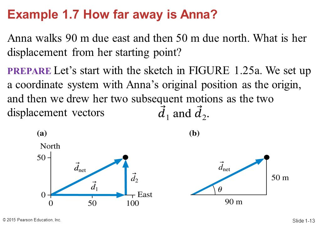 Slide 1-13 Example 1.7 How far away is Anna? Anna walks 90 m due east and then 50 m due north. What is her displacement from her starting point? PREPA