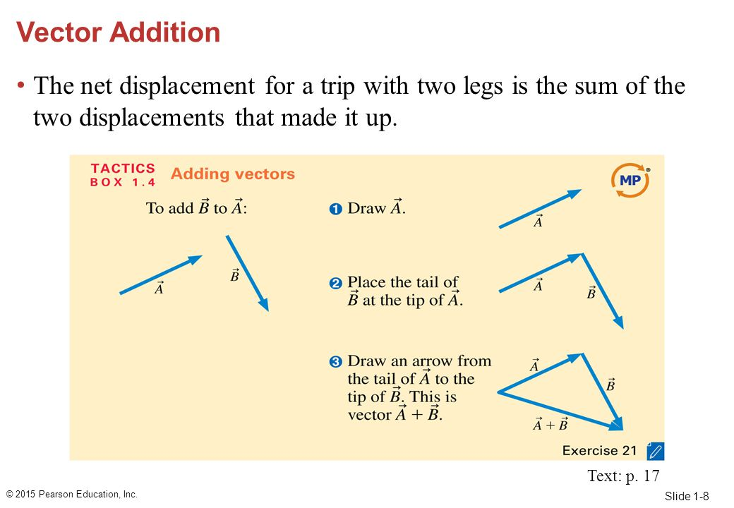 Slide 1-8 Vector Addition The net displacement for a trip with two legs is the sum of the two displacements that made it up. © 2015 Pearson Education,