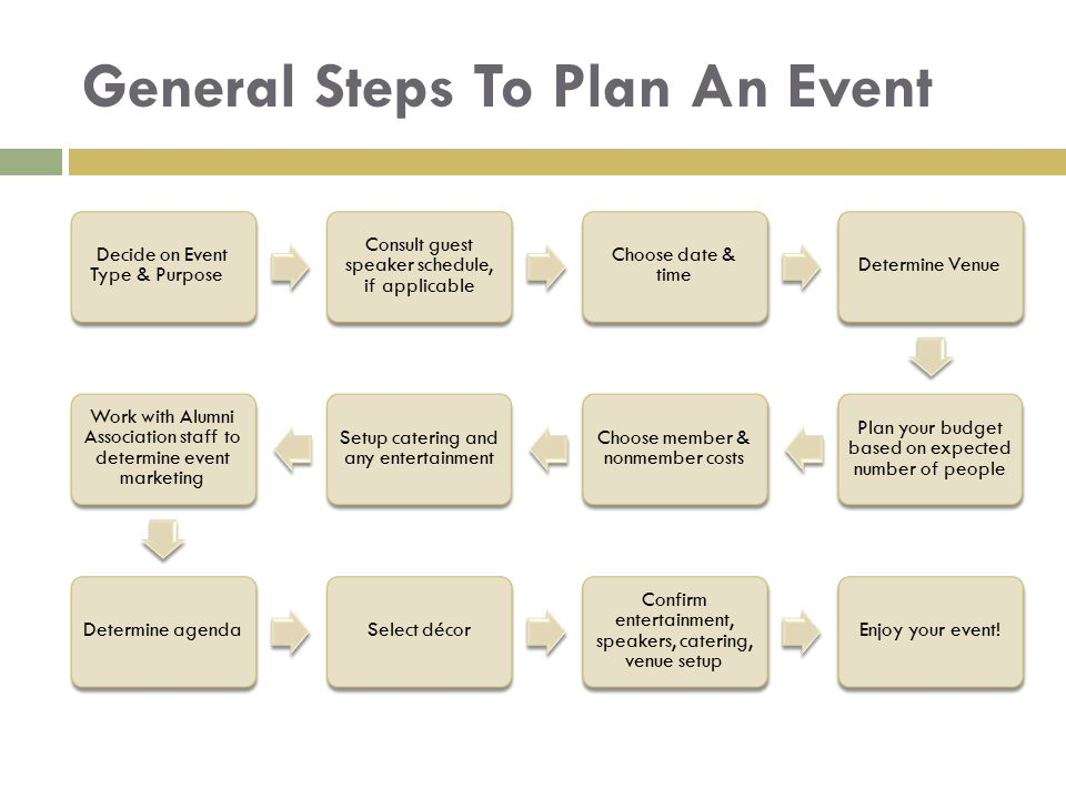 General Steps To Plan An Event Decide on Event Type & Purpose Consult guest speaker schedule, if applicable Choose date & time Determine Venue Plan yo