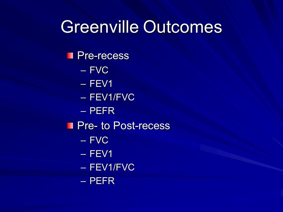 Greenville Outcomes Pre-recess –FVC –FEV1 –FEV1/FVC –PEFR Pre- to Post-recess –FVC –FEV1 –FEV1/FVC –PEFR