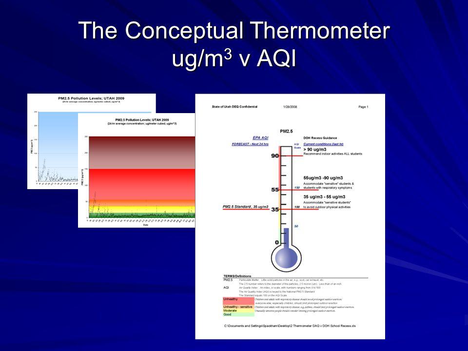 The Conceptual Thermometer ug/m 3 v AQI