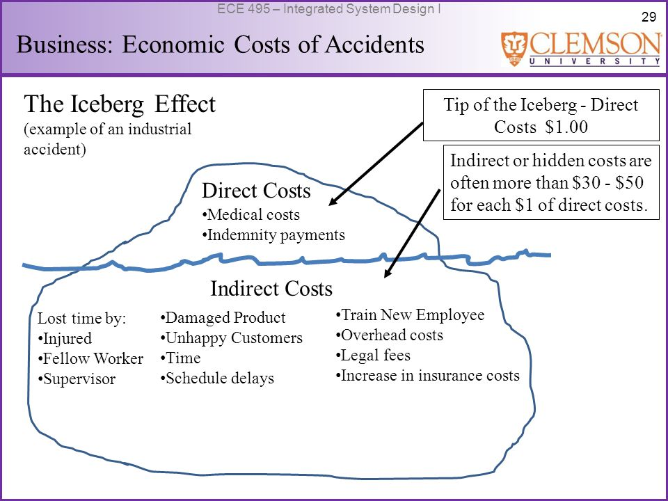 29 ECE 495 – Integrated System Design I Business: Economic Costs of Accidents sing The Iceberg Effect (example of an industrial accident) Medical costs Indemnity payments Direct Costs Indirect Costs Lost time by: Injured Fellow Worker Supervisor Damaged Product Unhappy Customers Time Schedule delays Train New Employee Overhead costs Legal fees Increase in insurance costs Tip of the Iceberg - Direct Costs $1.00 Indirect or hidden costs are often more than $30 - $50 for each $1 of direct costs.