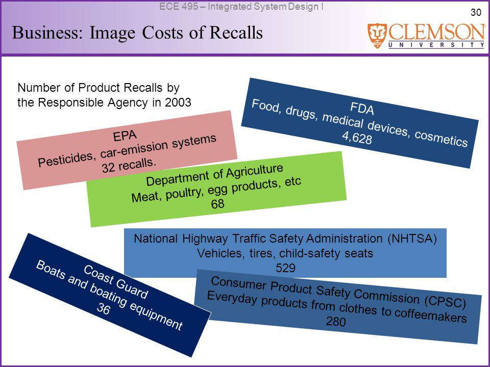 30 ECE 495 – Integrated System Design I Business: Image Costs of Recalls FDA Food, drugs, medical devices, cosmetics 4,628 National Highway Traffic Safety Administration (NHTSA) Vehicles, tires, child-safety seats 529 Consumer Product Safety Commission (CPSC) Everyday products from clothes to coffeemakers 280 Department of Agriculture Meat, poultry, egg products, etc 68 EPA Pesticides, car-emission systems 32 recalls.