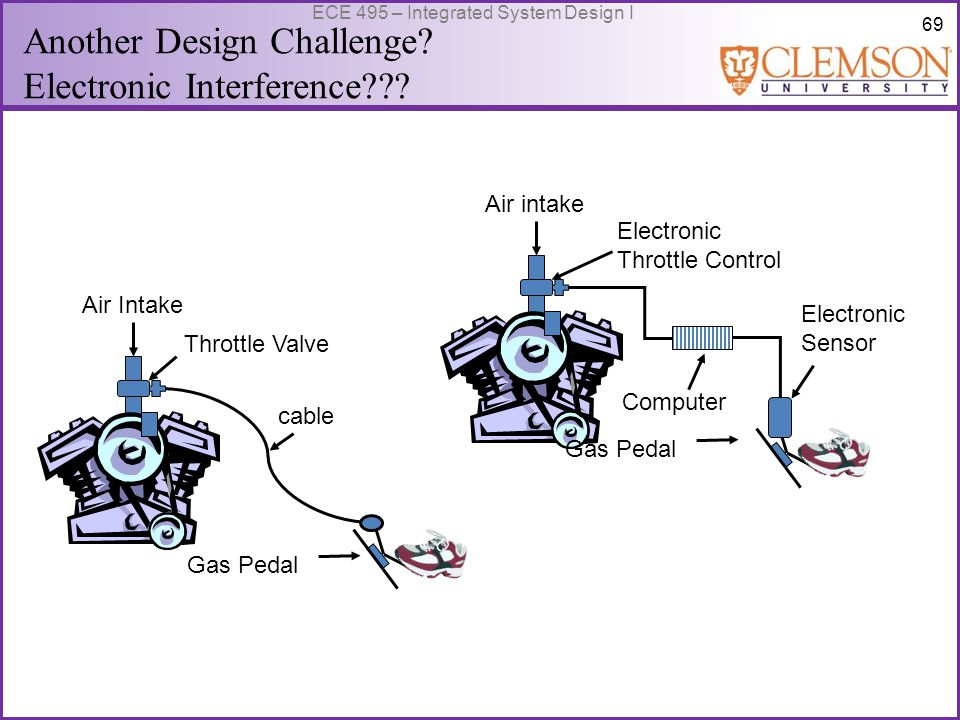 69 ECE 495 – Integrated System Design I Air intake Electronic Throttle Control Computer Electronic Sensor Gas Pedal cable Air Intake Throttle Valve Gas Pedal Another Design Challenge.