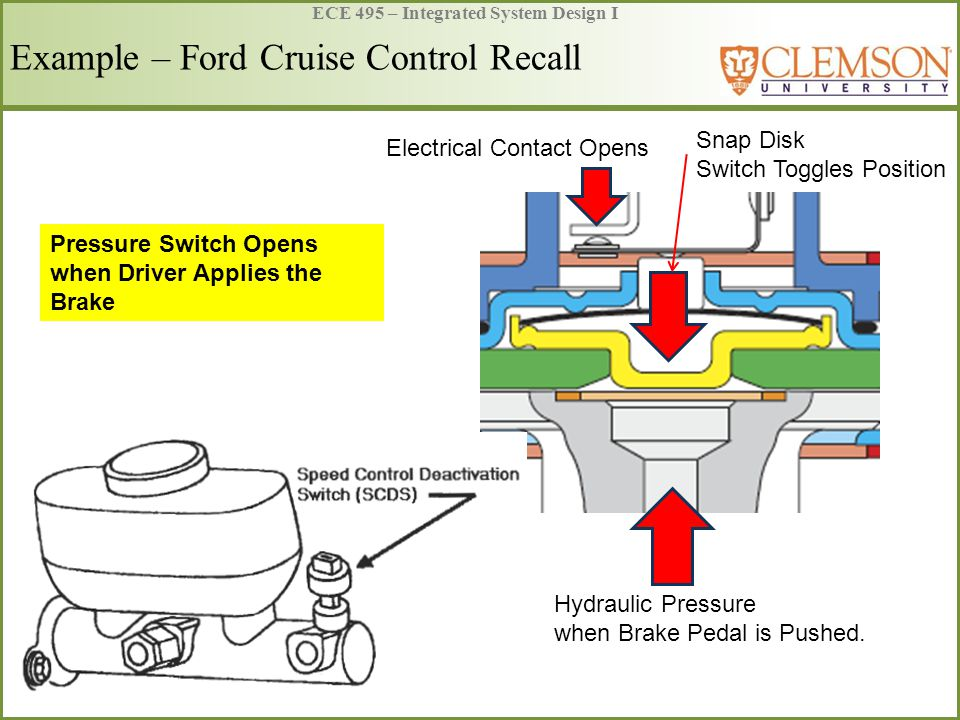 ECE 495 – Integrated System Design I Example – Ford Cruise Control Recall Pressure Switch Opens when Driver Applies the Brake Hydraulic Pressure when Brake Pedal is Pushed.