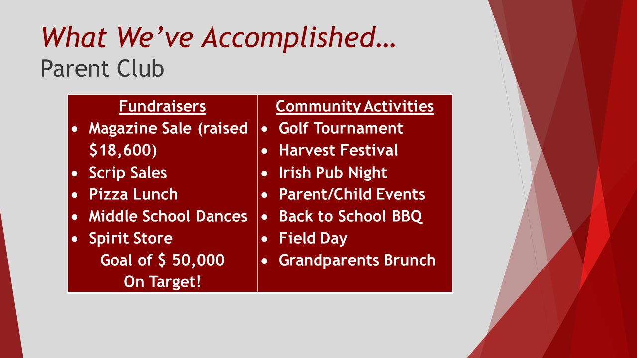 What We've Accomplished… Parent Club Fundraisers  Magazine Sale (raised $18,600)  Scrip Sales  Pizza Lunch  Middle School Dances  Spirit Store Goal of $ 50,000 On Target.