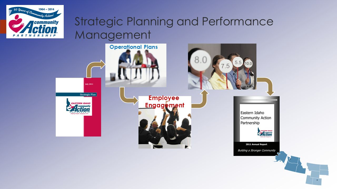 Strategic Planning and Performance Management Operational Plans Employee Engagement