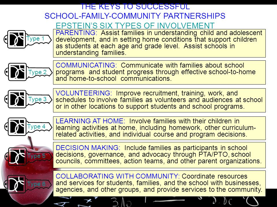 14 THE KEYS TO SUCCESSFUL SCHOOL-FAMILY-COMMUNITY PARTNERSHIPS EPSTEIN'S SIX TYPES OF INVOLVEMENT PARENTING: Assist families in understanding child an