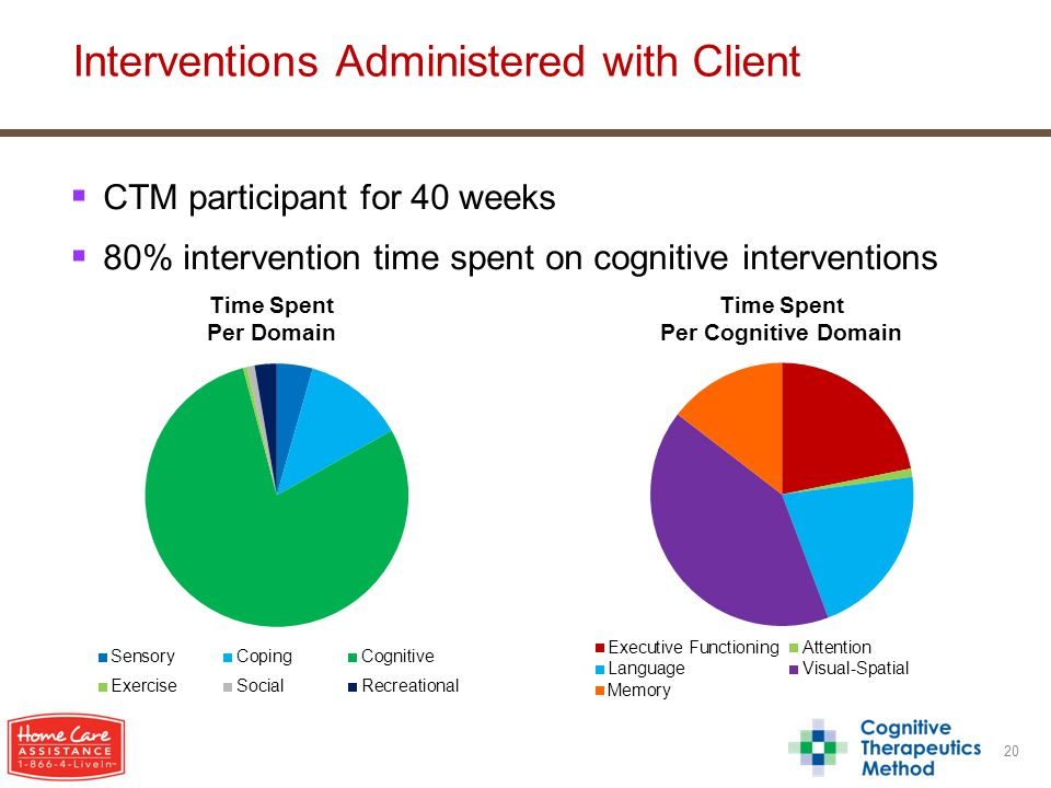  CTM participant for 40 weeks  80% intervention time spent on cognitive interventions 20 Interventions Administered with Client
