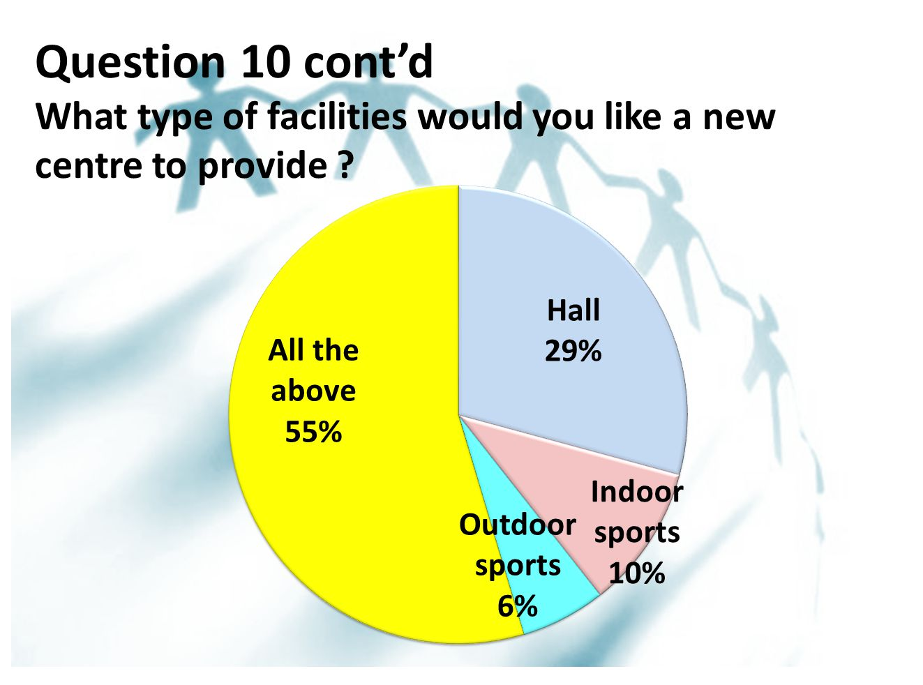 Question 10 cont'd What type of facilities would you like a new centre to provide