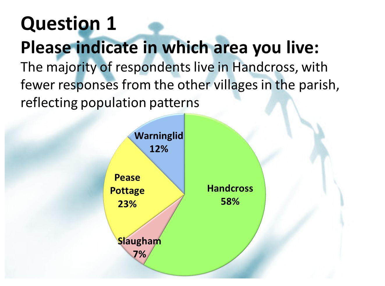 Question 1 Please indicate in which area you live: The majority of respondents live in Handcross, with fewer responses from the other villages in the parish, reflecting population patterns