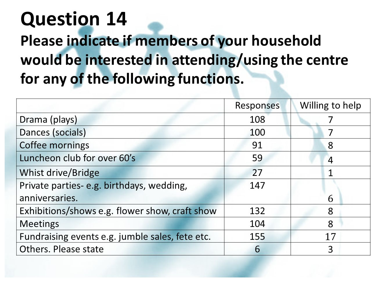 Question 14 Please indicate if members of your household would be interested in attending/using the centre for any of the following functions.