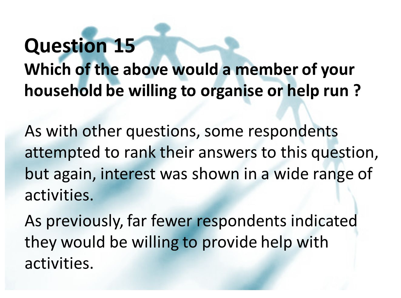 Question 15 Which of the above would a member of your household be willing to organise or help run .