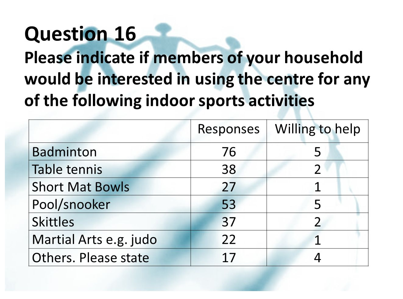 Question 16 Please indicate if members of your household would be interested in using the centre for any of the following indoor sports activities ResponsesWilling to help Badminton76 5 Table tennis38 2 Short Mat Bowls27 1 Pool/snooker53 5 Skittles37 2 Martial Arts e.g.